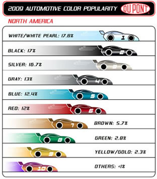 Dupont 2009 Car Color Survey North America